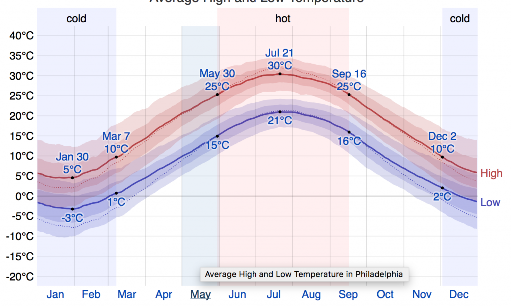 Haverford_Pennsylvania_temperature
